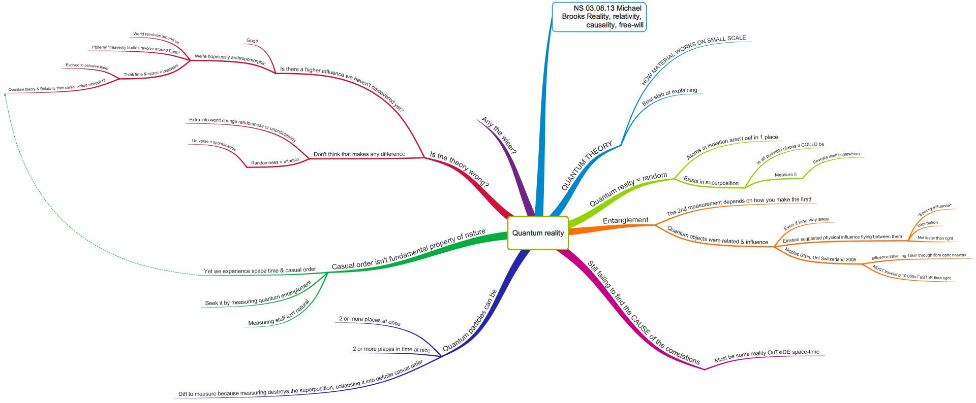 Organise yourself with MindMaps